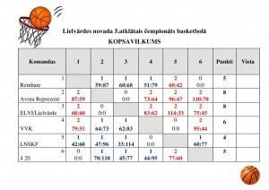 rezultatu_tabula_basketbols_4_karta